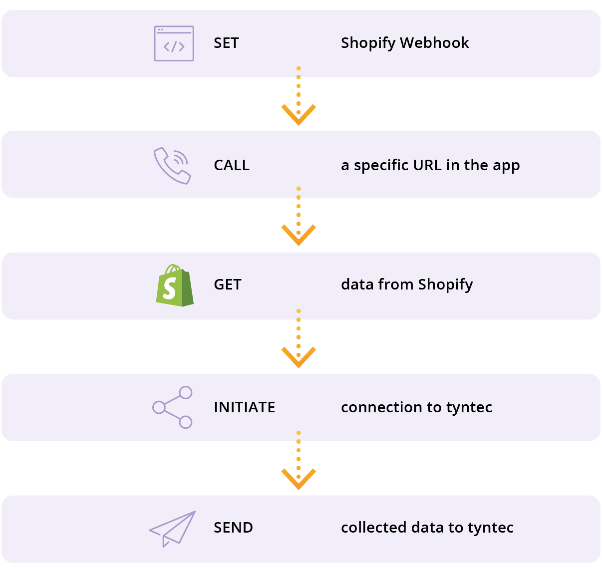 Shopify Integrations | how it works tyntec