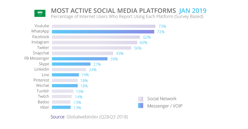 Most active socail media platforms in Saudi Arabia