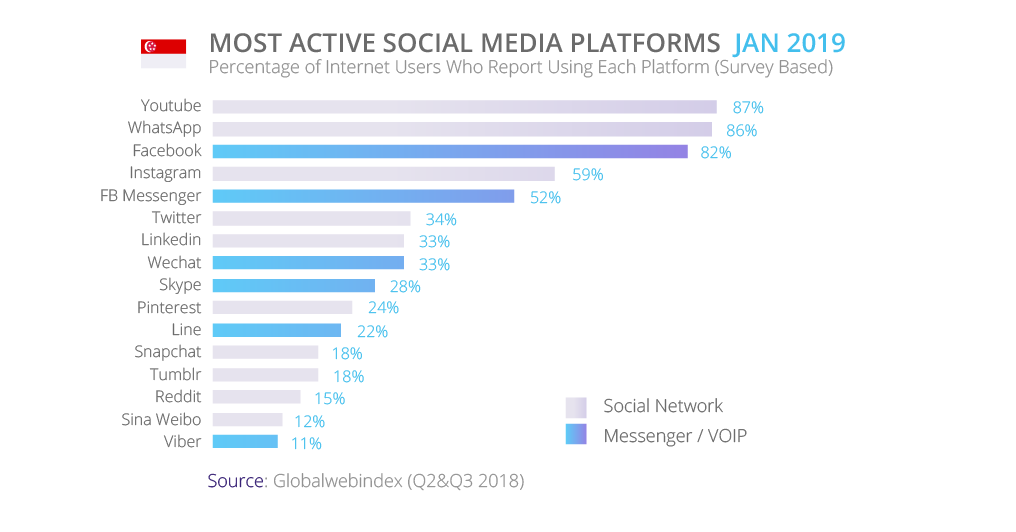 Most active social media platfgorms in Singapore and Hong Kong | tyntec