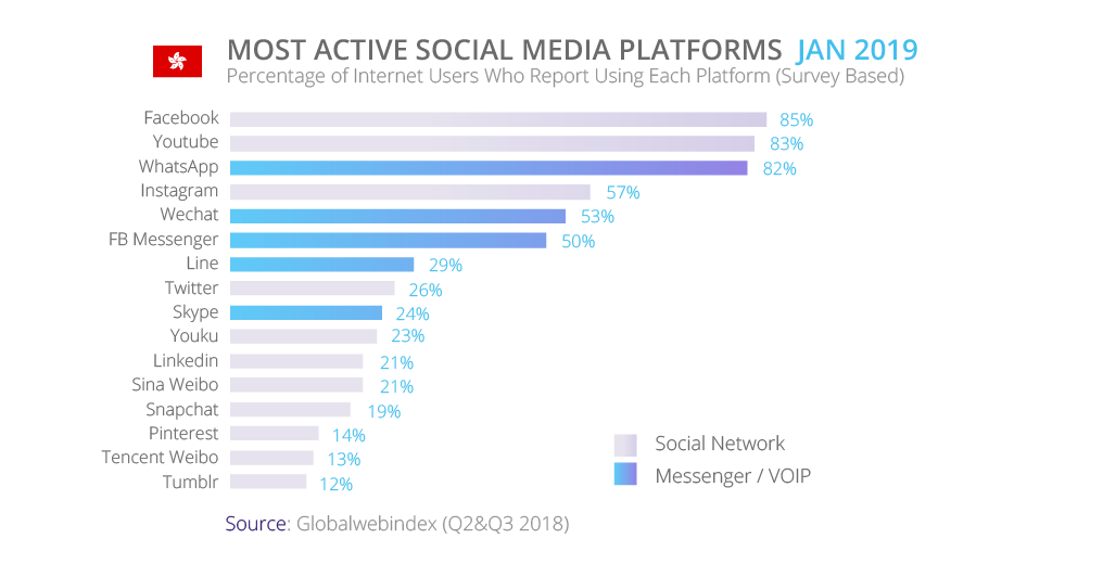 Most Active Social Media Platforms Hong Kong