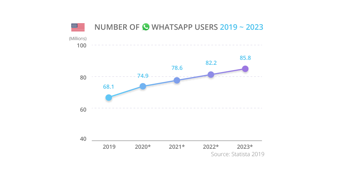 Number of WhatsApp Users in the USA is increasing | tyntec