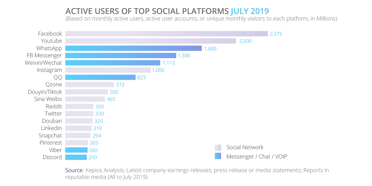 Active Users of Top Social Platforms | tyntec