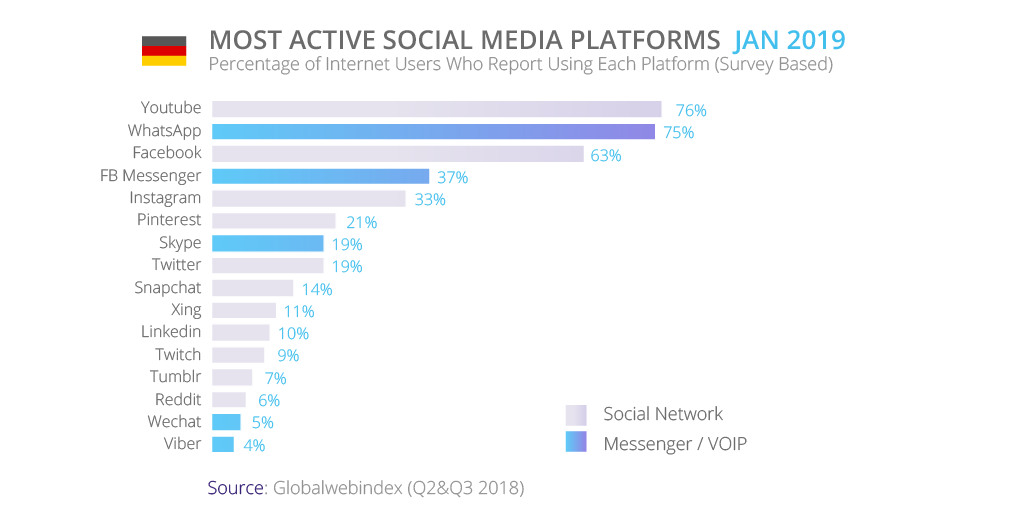 Most active social platforms in Germany | tyntec