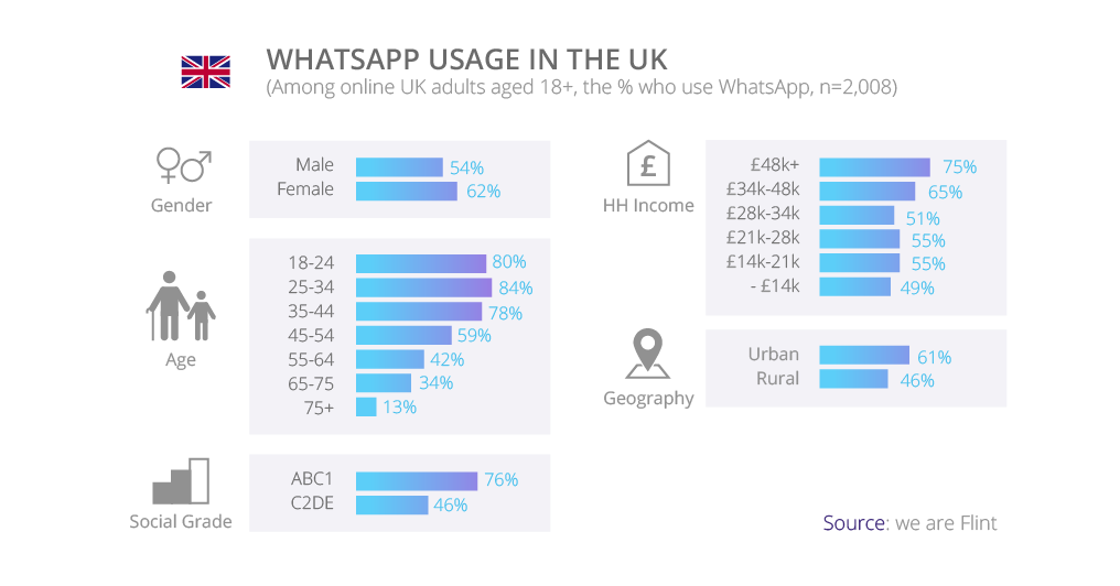WhatsApp usage in the UK | tyntec