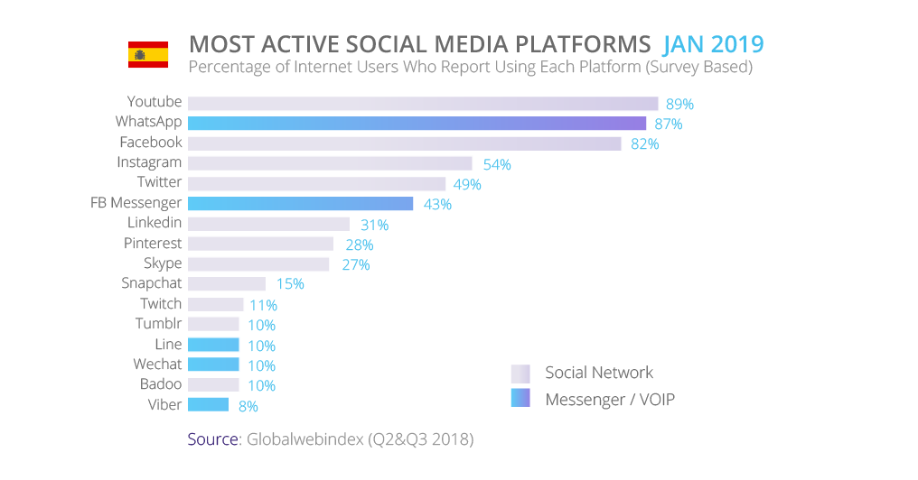 Most active Social Platforms Jan 2019 | Spain | tyntec