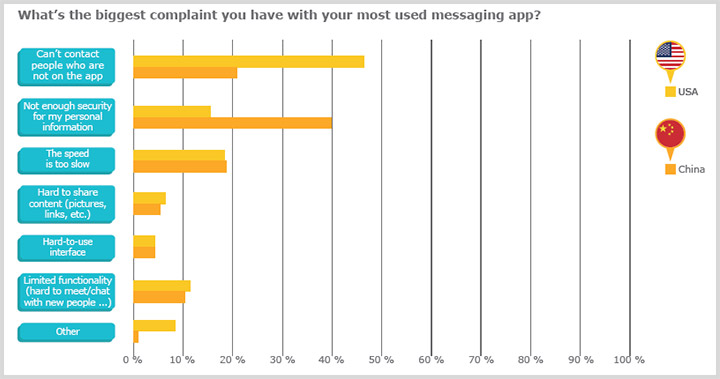 Diagramm - Messagin Apps 2015 - Top complaints