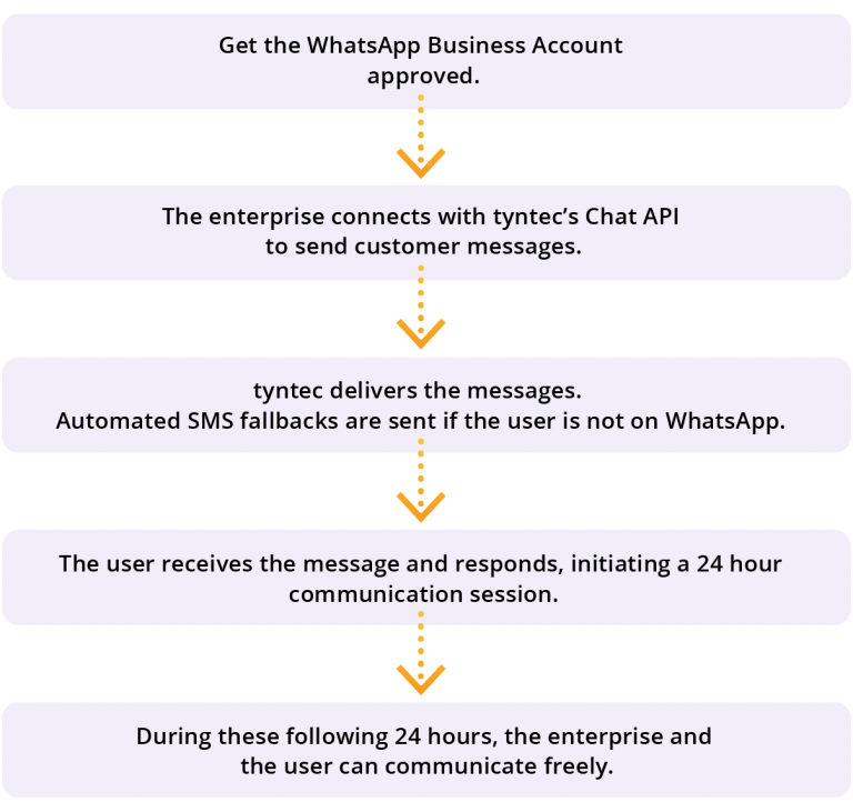 Integrate shopify on whatsapp | see how you can | tyntec